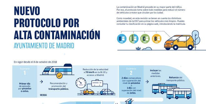 Folleto informativo protocolo anticontaminación Madrid (en vigor desde 10 dic 2018)