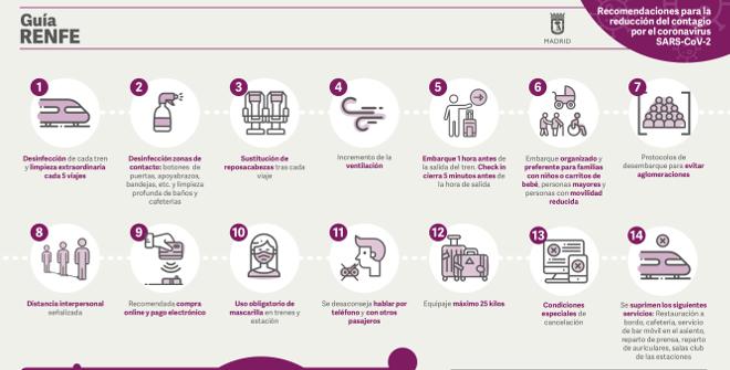 Una serie de infografías y vídeos con resúmenes gráficos sobre las diferentes medidas sanitarias y de higiene adoptadas por el sector como prevención frente a los contagios de la COVID-19