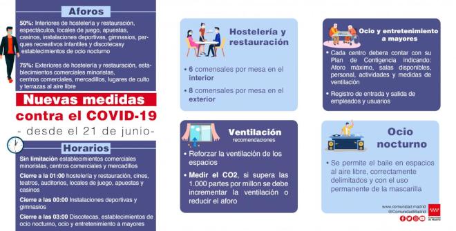 Medidas COVID en la Comunidad de Madrid desde el 21 de junio de 2021