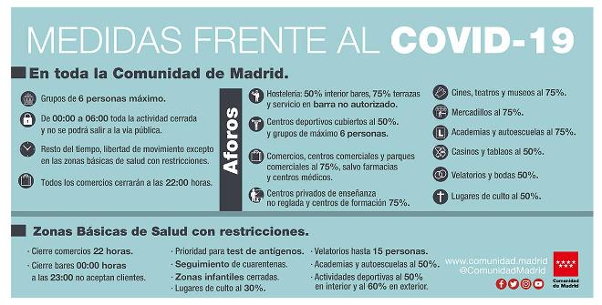 Medidas de control de la COVID-19 activas en la Comunidad de Madrid. 16 noviembre 2020