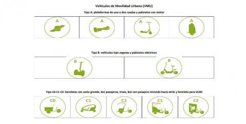 Tabla de Vehículos de Movilidad Urbana en Madrid (Pulsa en la imagen para ampliar la información)